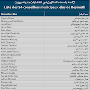 List of 24 municipal councilors elected in Beirut (2016)