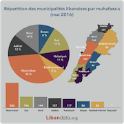 Administrative distribution of Lebanese municipalities (may 2016)